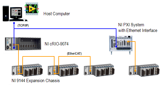 benchmarks for the ni 9144 ethercat slave chassis